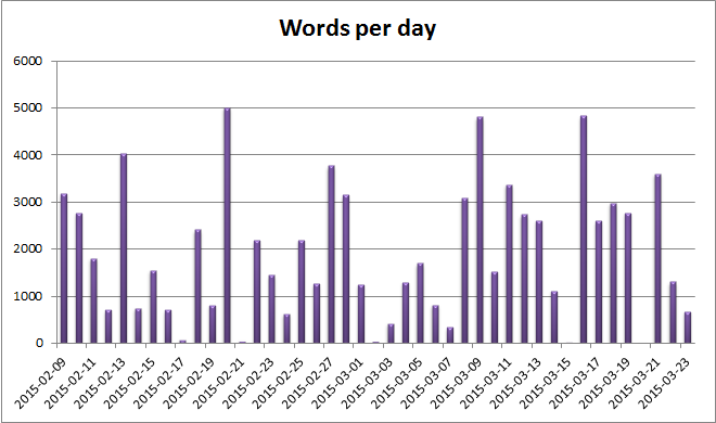 possession_words_per_day
